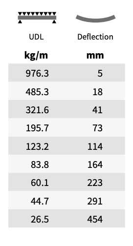 Tableau de charge défection Structure alu Sixty82