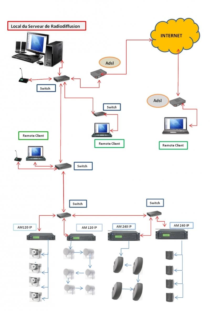 Rondson am ip software logiciel ip pour ampli am120 ip for Photo ecran logiciel